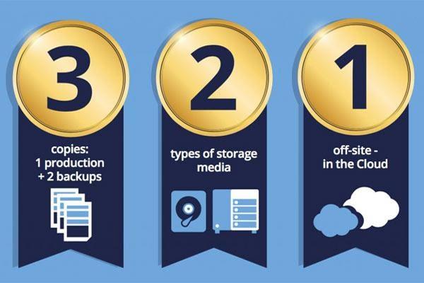 3:2:1 Rule for Data Backups